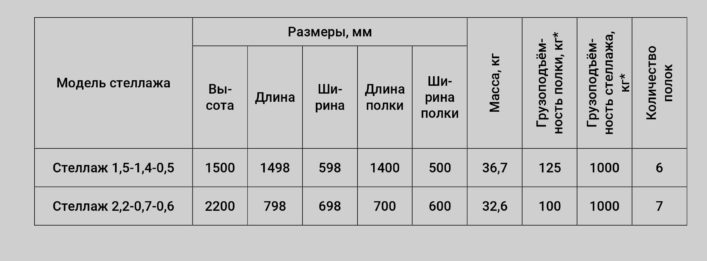 Спецификация стеллажей